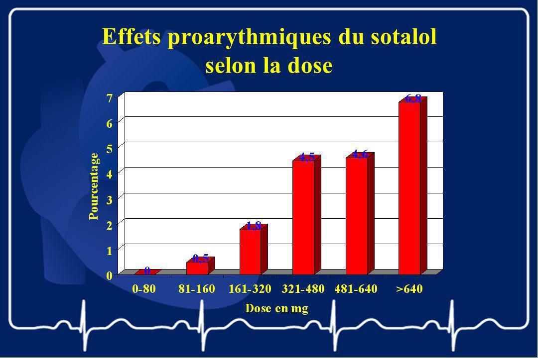 Effets proarythmiques du sotalol selon la dose