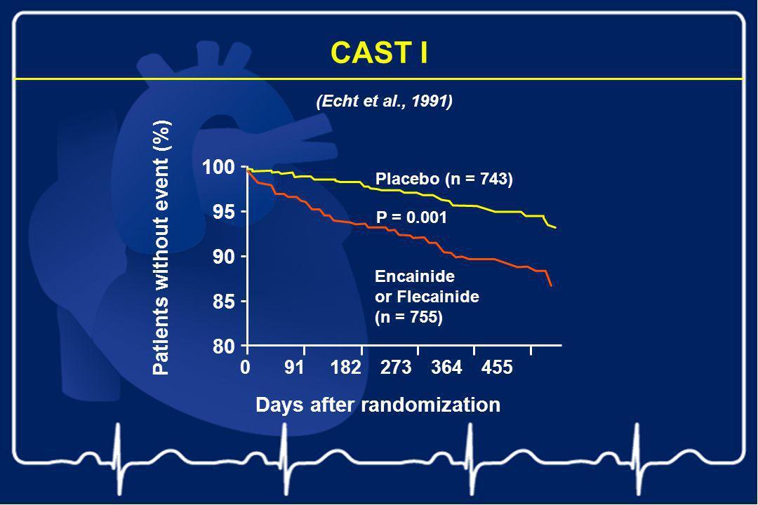 (Echt et al., 1991) CAST I 100 95 90 85 80 Placebo (n = 743) P = 0.001 Encainide or Flecainide (n = 755) Days after randomization 091182273364455 Pati