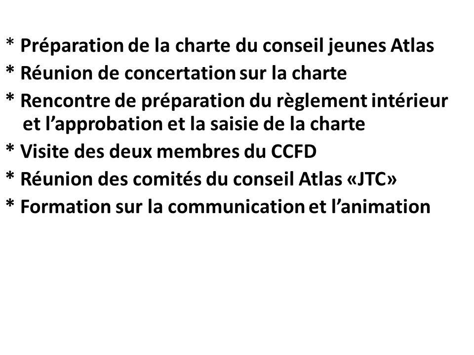 * Préparation de la charte du conseil jeunes Atlas * Réunion de concertation sur la charte * Rencontre de préparation du règlement intérieur et lappro