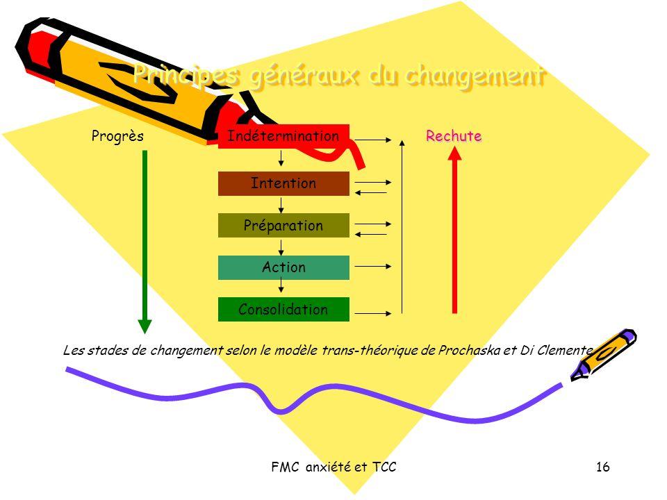 FMC anxiété et TCC16 Principes généraux du changement Indétermination Intention Préparation Action Consolidation RechuteProgrès Les stades de changeme