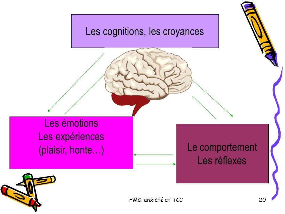 FMC anxiété et TCC20 Les cognitions, les croyances Les émotions Les expériences (plaisir, honte…) Le comportement Les réflexes