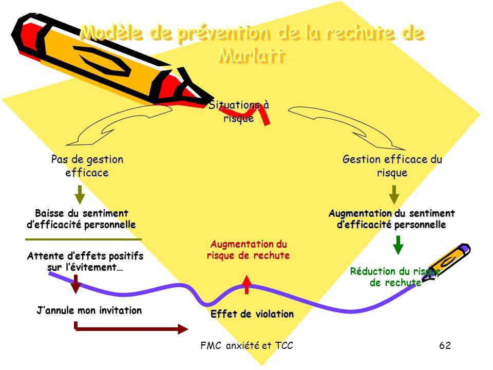 FMC anxiété et TCC62 Modèle de prévention de la rechute de Marlatt Situations à risque Pas de gestion efficace Gestion efficace du risque Baisse du se