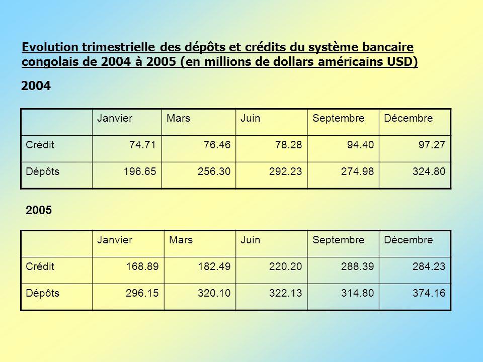 Evolution trimestrielle des dépôts et crédits du système bancaire congolais de 2004 à 2005 (en millions de dollars américains USD) JanvierMarsJuinSept