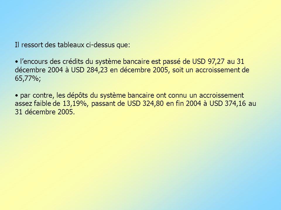 Il ressort des tableaux ci-dessus que: lencours des crédits du système bancaire est passé de USD 97,27 au 31 décembre 2004 à USD 284,23 en décembre 20