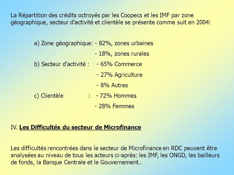La Répartition des crédits octroyés par les Coopecs et les IMF par zone géographique, secteur dactivité et clientèle se présente comme suit en 2004: a