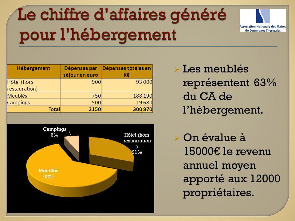HébergementDépenses par séjour en euro Dépenses totales en K Hôtel (hors restauration) 90093 000 Meublés750188 190 Campings50019 680 Total2150300 870