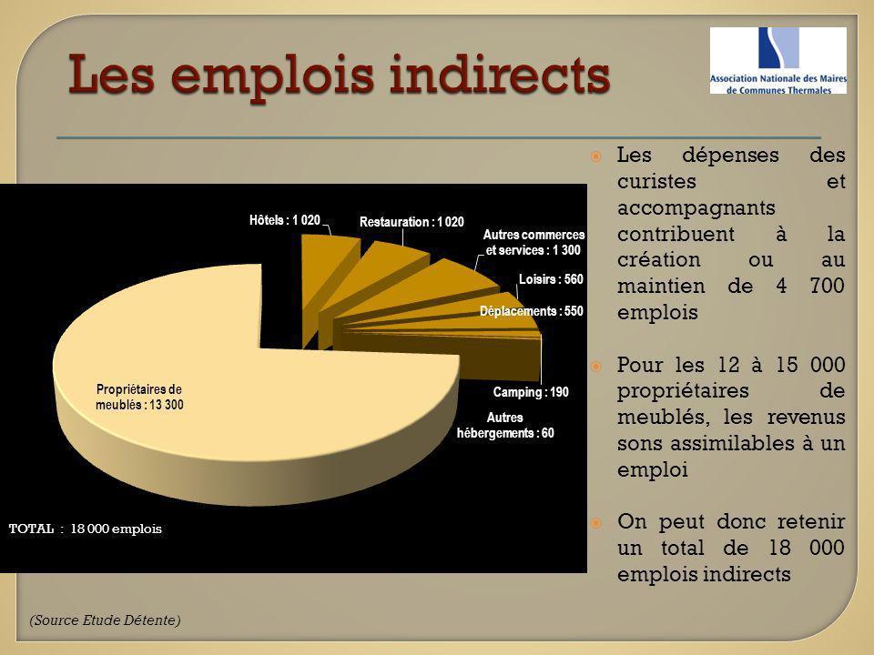 Les dépenses des curistes et accompagnants contribuent à la création ou au maintien de 4 700 emplois Pour les 12 à 15 000 propriétaires de meublés, le