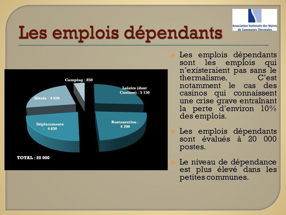 Les emplois dépendants sont les emplois qui nexisteraient pas sans le thermalisme. Cest notamment le cas des casinos qui connaissent une crise grave e