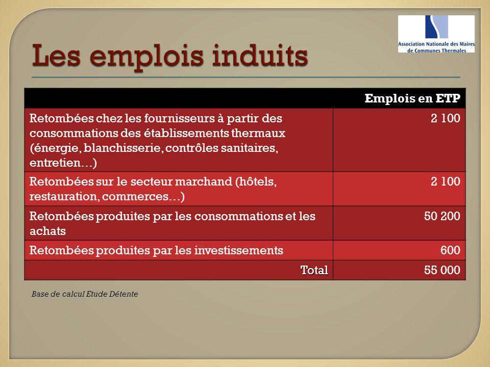 Emplois en ETP Retombées chez les fournisseurs à partir des consommations des établissements thermaux (énergie, blanchisserie, contrôles sanitaires, e