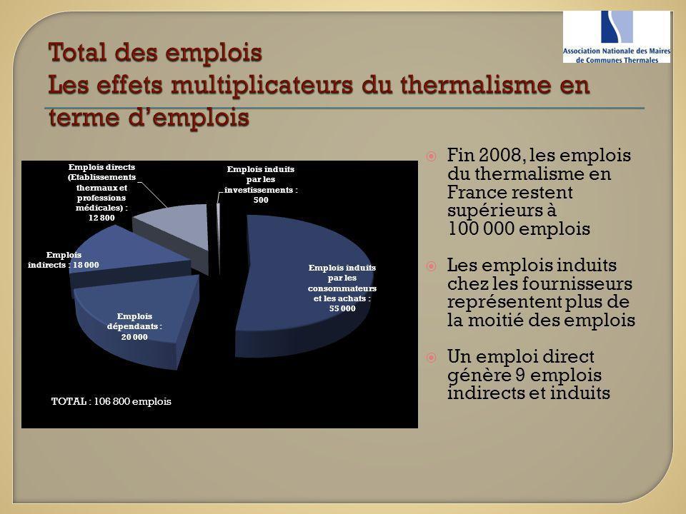 Fin 2008, les emplois du thermalisme en France restent supérieurs à 100 000 emplois Les emplois induits chez les fournisseurs représentent plus de la
