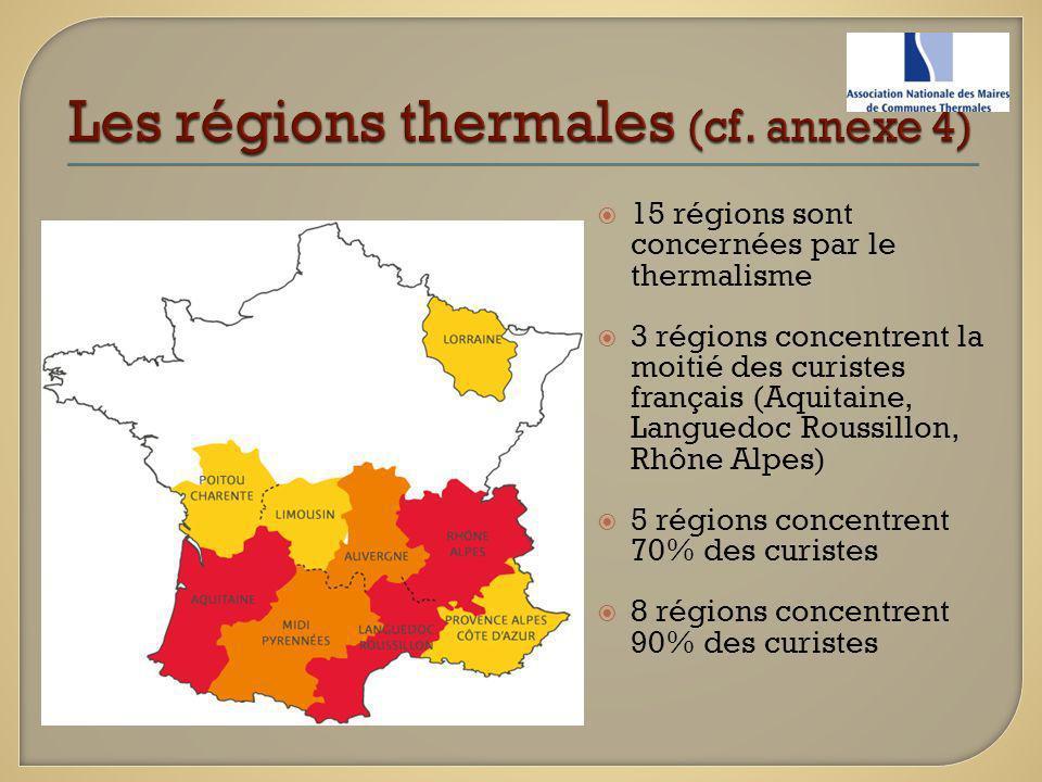 15 régions sont concernées par le thermalisme 3 régions concentrent la moitié des curistes français (Aquitaine, Languedoc Roussillon, Rhône Alpes) 5 r