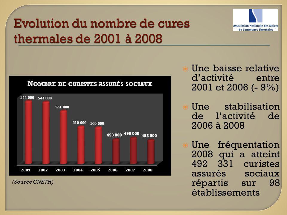 Une baisse relative dactivité entre 2001 et 2006 (- 9%) Une stabilisation de lactivité de 2006 à 2008 Une fréquentation 2008 qui a atteint 492 331 cur