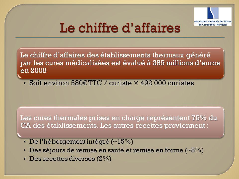 Fin 2008, les emplois du thermalisme en France restent supérieurs à 100 000 emplois Les emplois induits chez les fournisseurs représentent plus de la moitié des emplois Un emploi direct génère 9 emplois indirects et induits