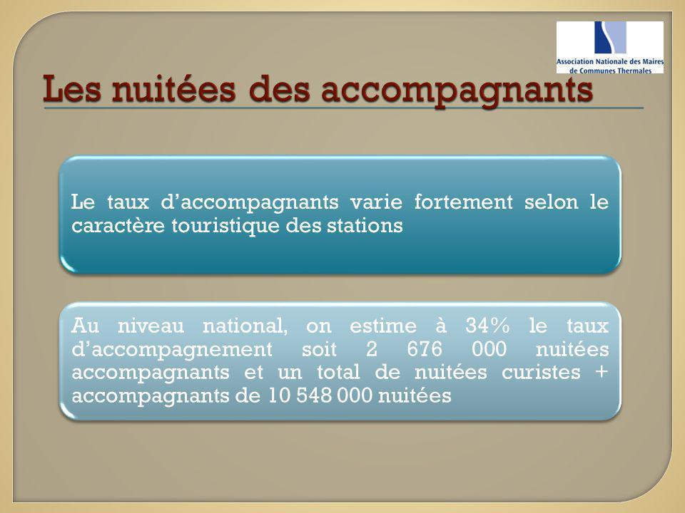 Le taux daccompagnants varie fortement selon le caractère touristique des stations Au niveau national, on estime à 34% le taux daccompagnement soit 2