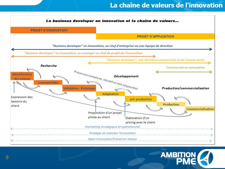 9 La chaîne de valeurs de l'innovation