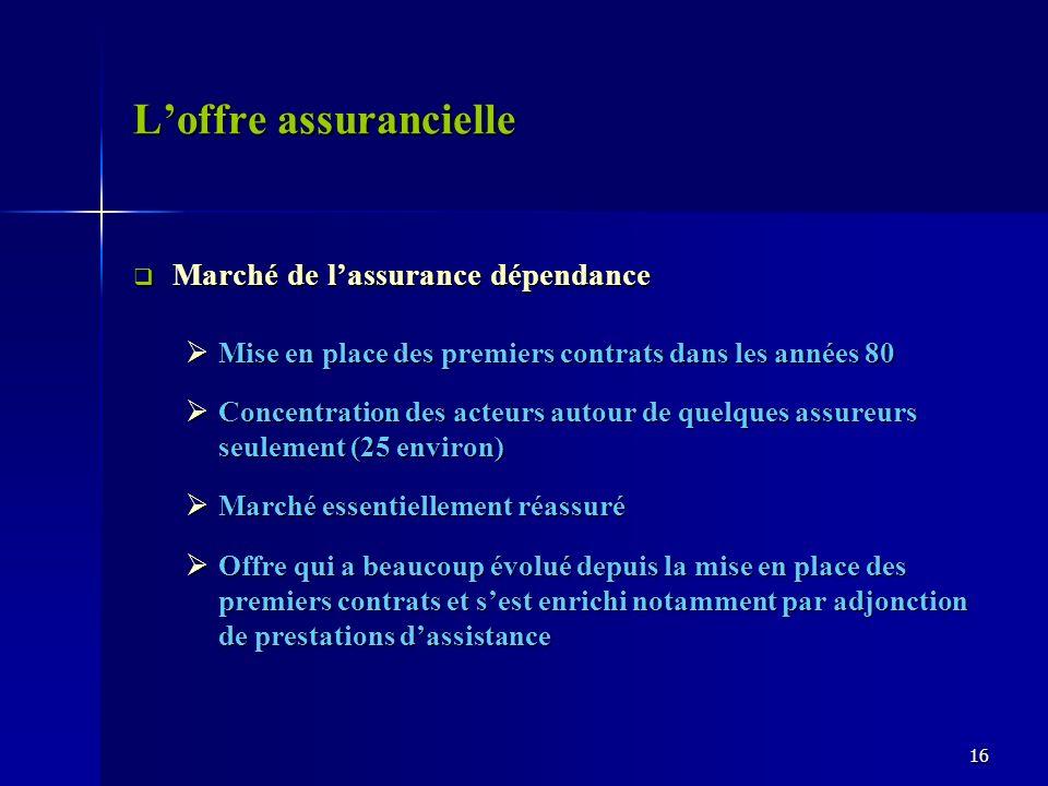 Loffre assurancielle Marché de lassurance dépendance Marché de lassurance dépendance Mise en place des premiers contrats dans les années 80 Mise en pl