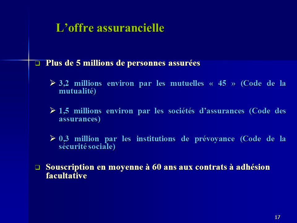 Loffre assurancielle Plus de 5 millions de personnes assurées Plus de 5 millions de personnes assurées 3,2 millions environ par les mutuelles « 45 » (