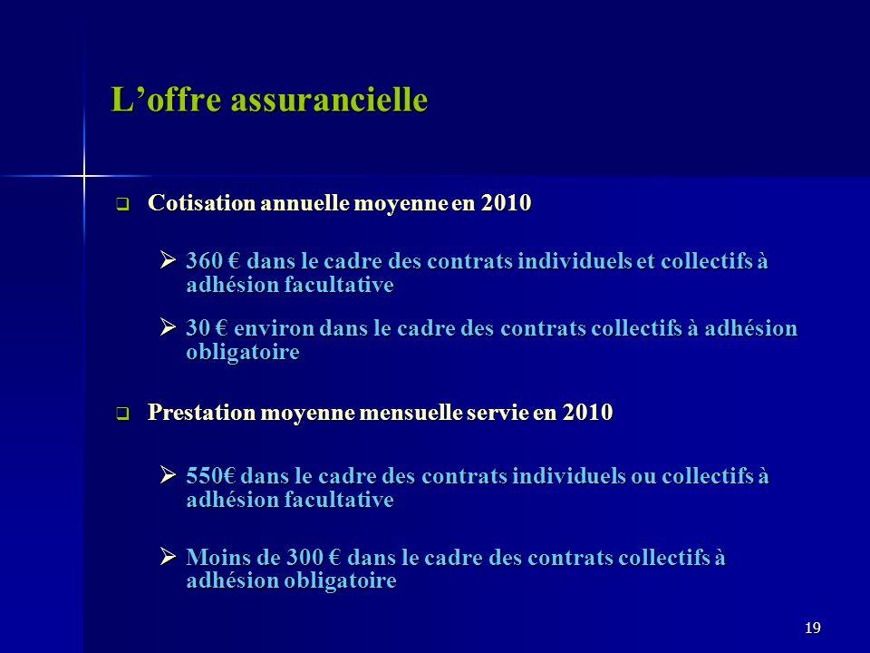Loffre assurancielle Cotisation annuelle moyenne en 2010 Cotisation annuelle moyenne en 2010 360 dans le cadre des contrats individuels et collectifs