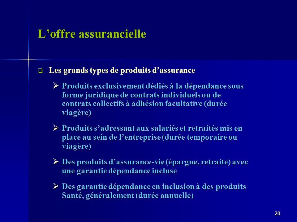 Loffre assurancielle Les grands types de produits dassurance Les grands types de produits dassurance Produits exclusivement dédiés à la dépendance sou