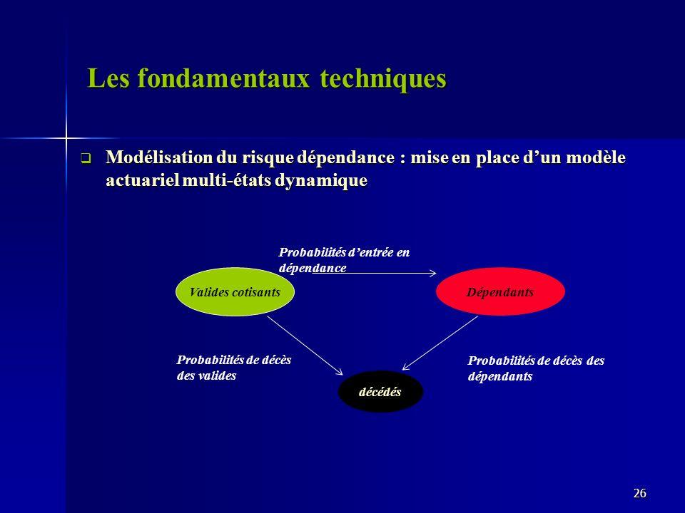 Les fondamentaux techniques Modélisation du risque dépendance : mise en place dun modèle actuariel multi-états dynamique Modélisation du risque dépend