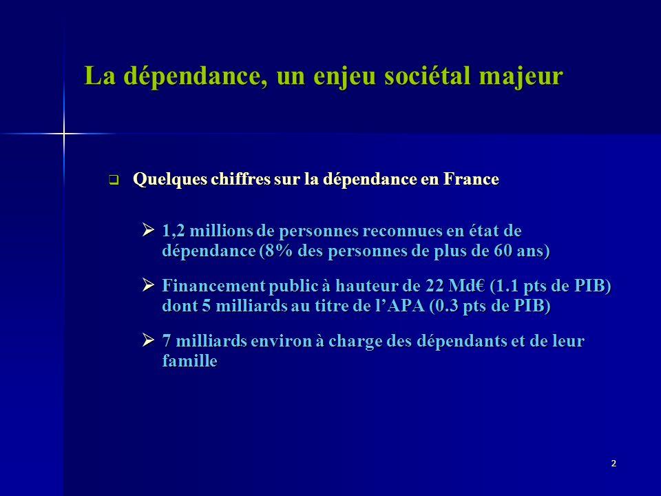La dépendance, un enjeu sociétal majeur Quelques chiffres sur la dépendance en France Quelques chiffres sur la dépendance en France 1,2 millions de pe