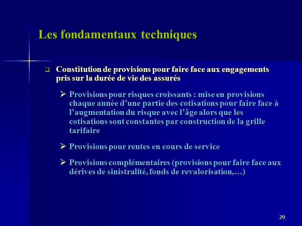 Les fondamentaux techniques Constitution de provisions pour faire face aux engagements pris sur la durée de vie des assurés Constitution de provisions