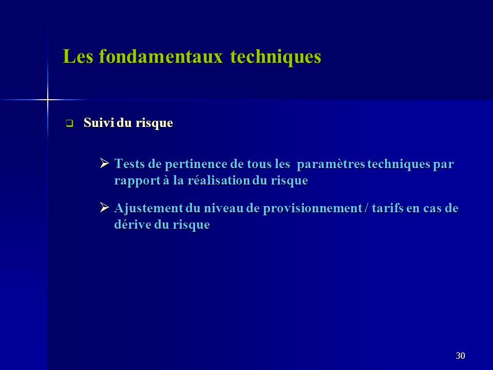 Les fondamentaux techniques Suivi du risque Suivi du risque Tests de pertinence de tous les paramètres techniques par rapport à la réalisation du risq