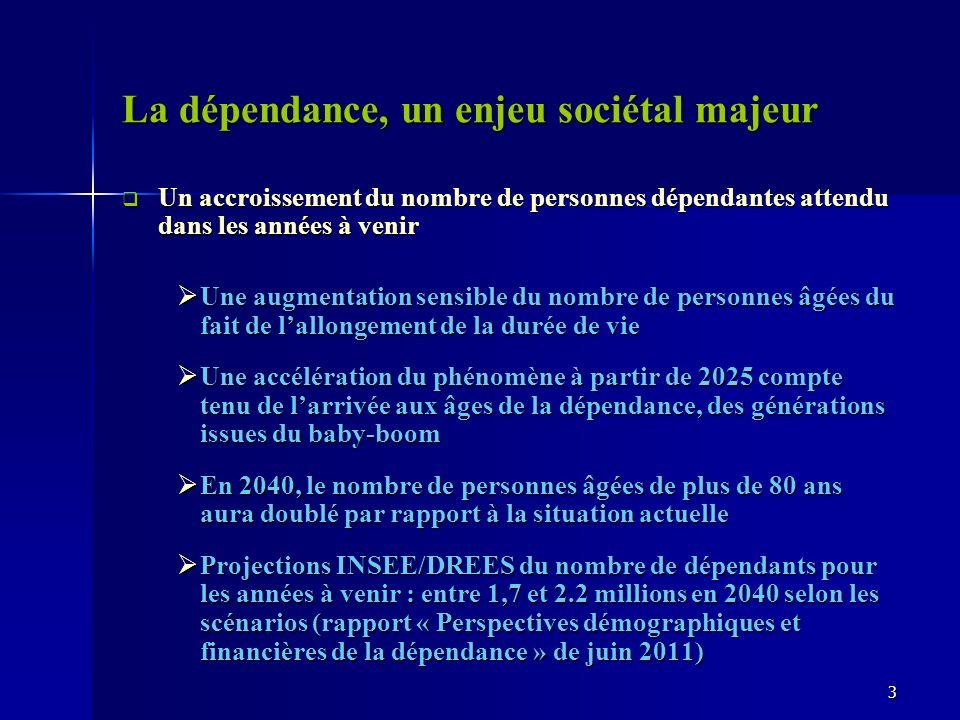 La dépendance, un enjeu sociétal majeur Un accroissement du nombre de personnes dépendantes attendu dans les années à venir Un accroissement du nombre