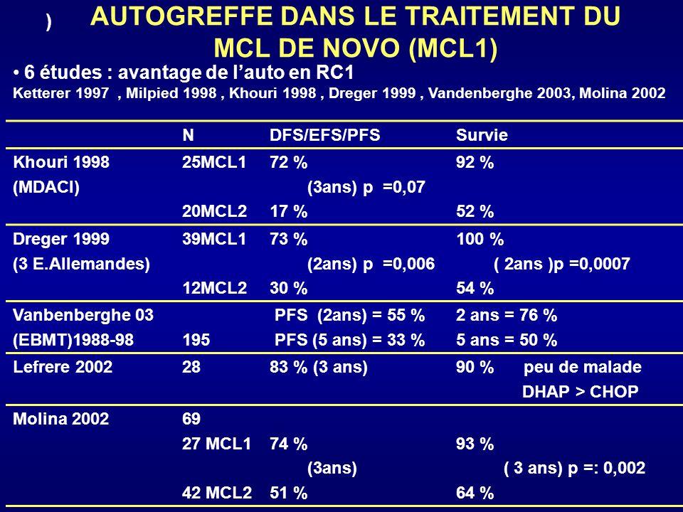 AUTOGREFFE DANS LE TRAITEMENT DU MCL DE NOVO (MCL1) NDFS/EFS/PFSSurvie Khouri 1998 (MDACI) 25MCL1 20MCL2 72 % (3ans) p =0,07 17 % 92 % 52 % Dreger 199