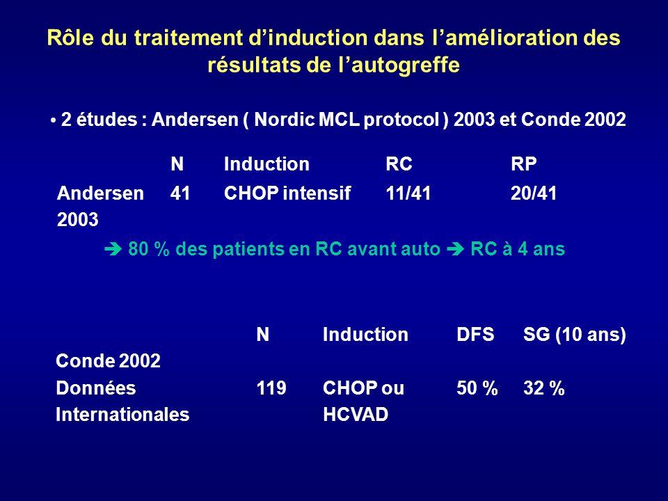 Rôle du traitement dinduction dans lamélioration des résultats de lautogreffe NInductionRCRP Andersen 2003 41CHOP intensif11/4120/41 80 % des patients