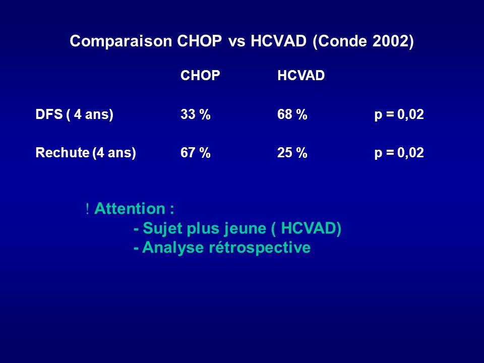 Comparaison CHOP vs HCVAD (Conde 2002) CHOPHCVAD DFS ( 4 ans)33 %68 %p = 0,02 Rechute (4 ans)67 %25 %p = 0,02 ! Attention : - Sujet plus jeune ( HCVAD