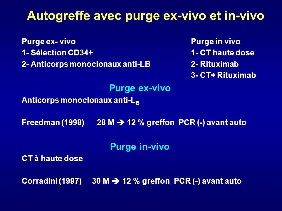 Autogreffe avec purge ex-vivo et in-vivo Purge ex- vivoPurge in vivo 1- Sélection CD34+1- CT haute dose 2- Anticorps monoclonaux anti-LB2- Rituximab 3