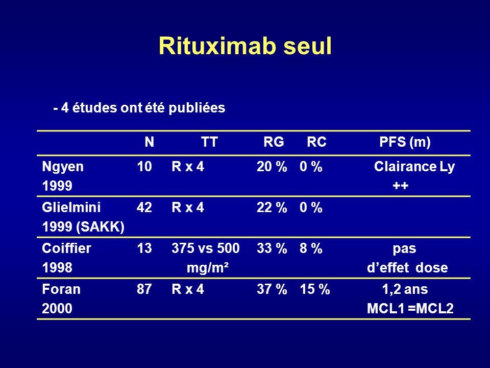 Rituximab seul NTTRGRCPFS (m) Ngyen 1999 10R x 420 %0 % Clairance Ly ++ Glielmini 1999 (SAKK) 42R x 422 %0 % Coiffier 1998 13375 vs 500 mg/m² 33 %8 %