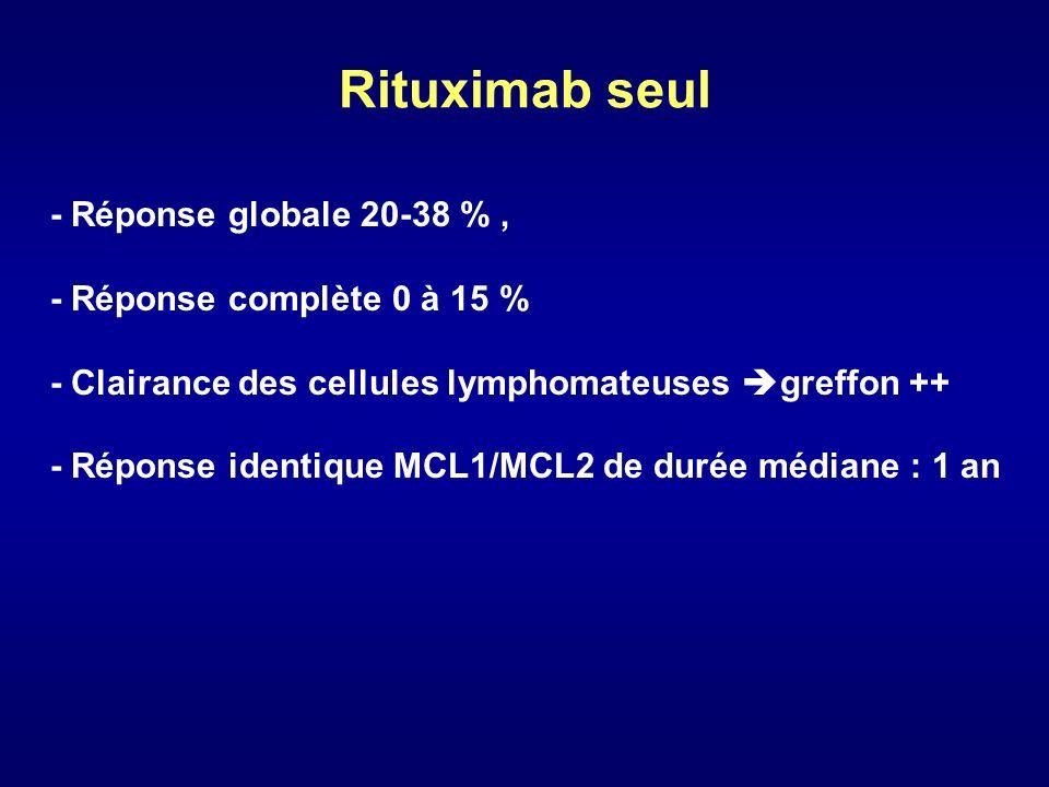 Rituximab seul - Réponse globale 20-38 %, - Réponse complète 0 à 15 % - Clairance des cellules lymphomateuses greffon ++ - Réponse identique MCL1/MCL2
