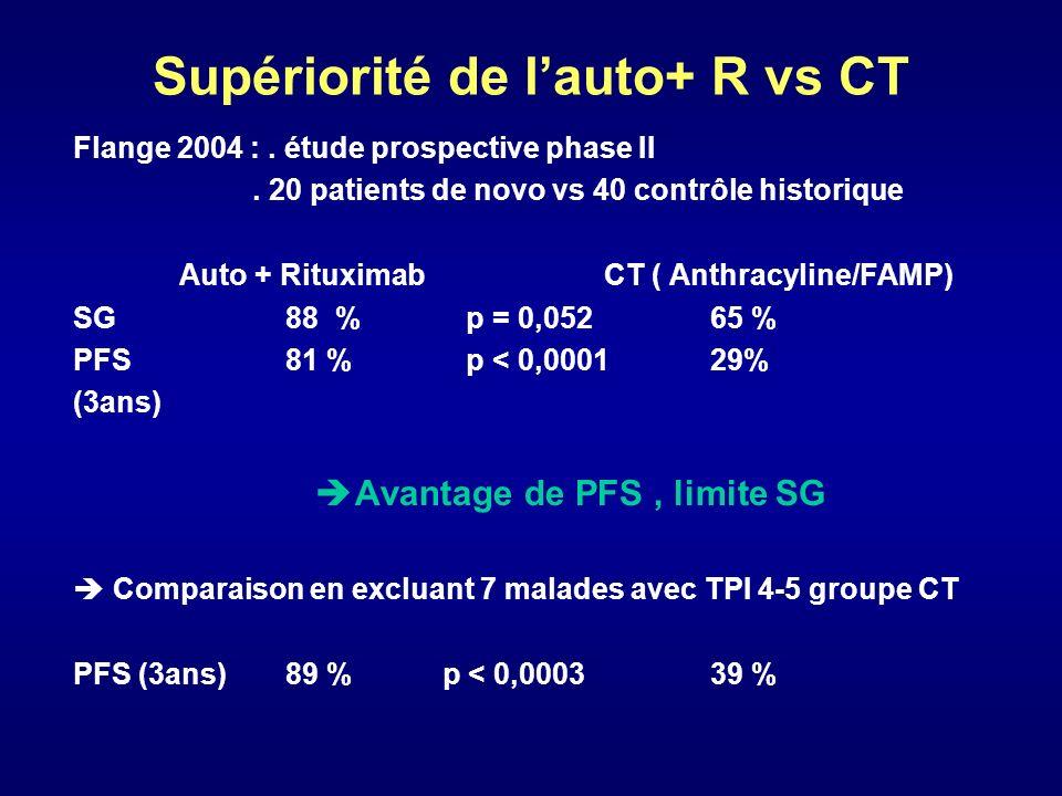 Supériorité de lauto+ R vs CT Flange 2004 :. étude prospective phase II. 20 patients de novo vs 40 contrôle historique Auto + RituximabCT ( Anthracyli