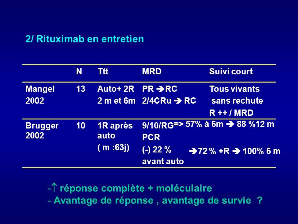 2/ Rituximab en entretien NTttMRDSuivi court Mangel 2002 13Auto+ 2R 2 m et 6m PR RC 2/4CRu RC Tous vivants sans rechute R ++ / MRD Brugger 2002 101R a
