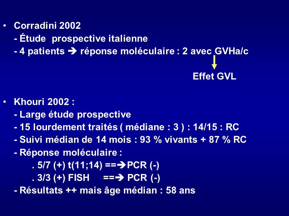 Corradini 2002 - Étude prospective italienne - 4 patients réponse moléculaire : 2 avec GVHa/c Effet GVL Khouri 2002 : - Large étude prospective - 15 l