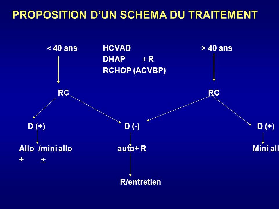 40 ans DHAP R RCHOP (ACVBP) RC RC D (+) D (-) D (+) Allo /mini allo auto+ R Mini allo + R/entretien PROPOSITION DUN SCHEMA DU TRAITEMENT
