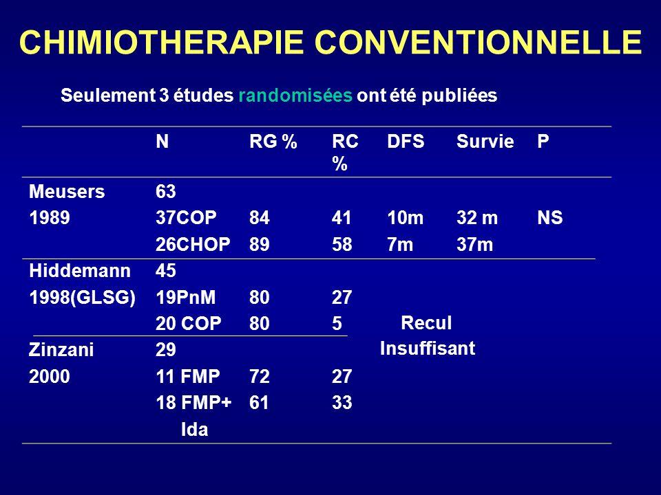 CHIMIOTHERAPIE CONVENTIONNELLE NRG %RC % DFSSurvieP Meusers 1989 Hiddemann 1998(GLSG) Zinzani 2000 63 37COP 26CHOP 45 19PnM 20 COP 29 11 FMP 18 FMP+ I