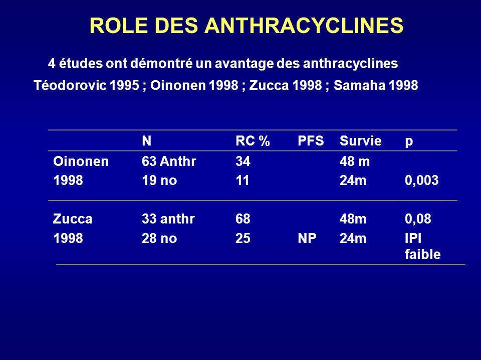 ROLE DES ANTHRACYCLINES NRC %PFSSurviep Oinonen 1998 Zucca 1998 63 Anthr 19 no 33 anthr 28 no 34 11 68 25NP 48 m 24m 48m 24m 0,003 0,08 IPI faible Téo