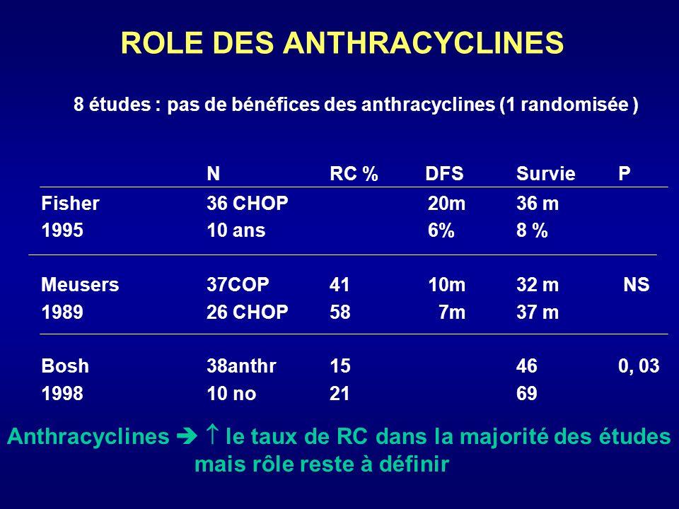 ROLE DES ANTHRACYCLINES NRC %DFSSurvieP Fisher 1995 Meusers 1989 Bosh 1998 36 CHOP 10 ans 37COP 26 CHOP 38anthr 10 no 41 58 15 21 20m 6% 10m 7m 36 m 8