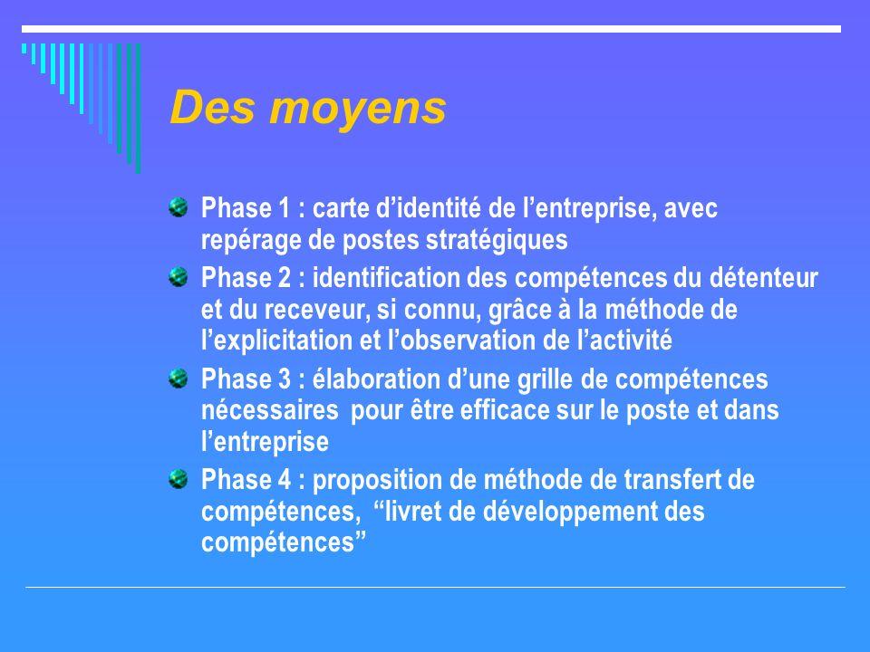 Des moyens Phase 1 : carte didentité de lentreprise, avec repérage de postes stratégiques Phase 2 : identification des compétences du détenteur et du
