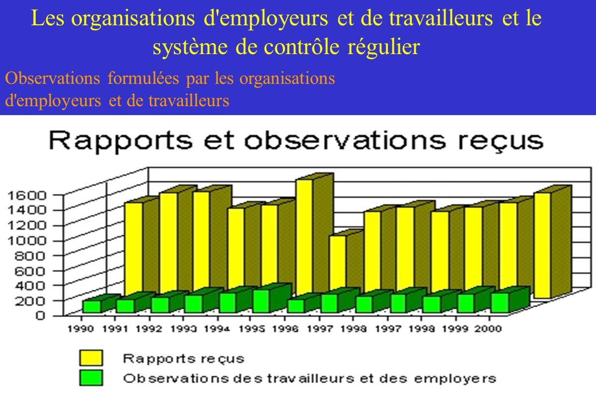 Les organisations d'employeurs et de travailleurs et le système de contrôle régulier Observations formulées par les organisations d'employeurs et de t