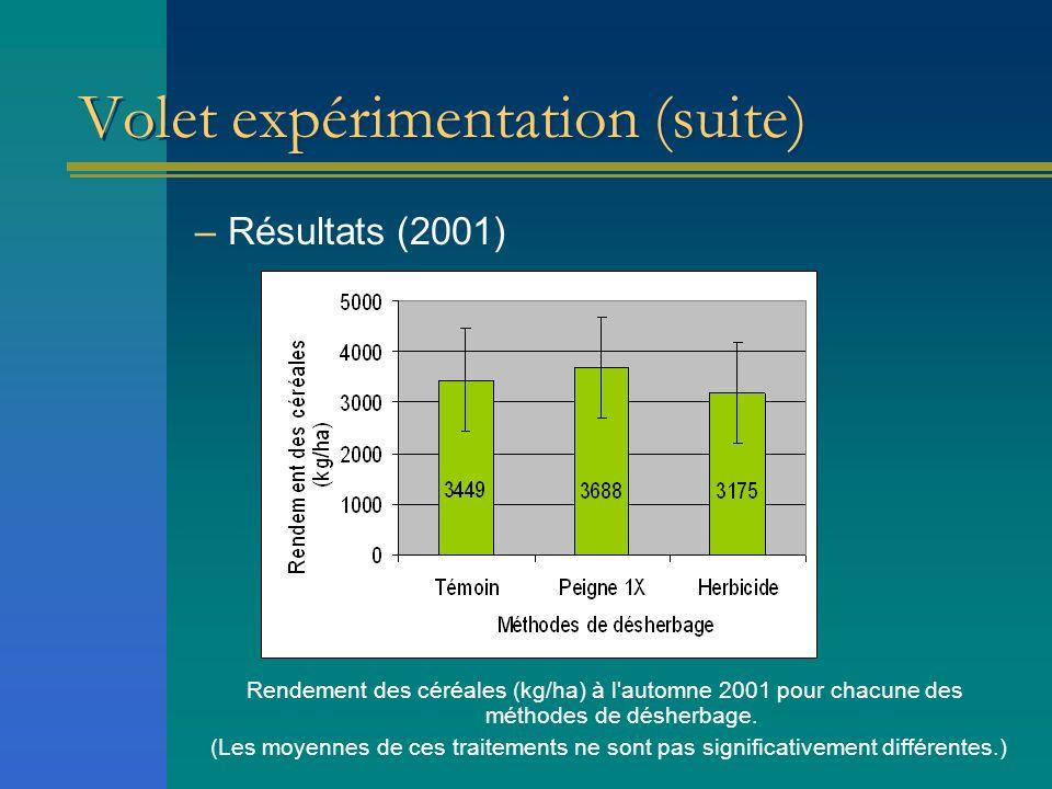 Volet expérimentation (suite) –Résultats (2001) Rendement des céréales (kg/ha) à l'automne 2001 pour chacune des méthodes de désherbage. (Les moyennes