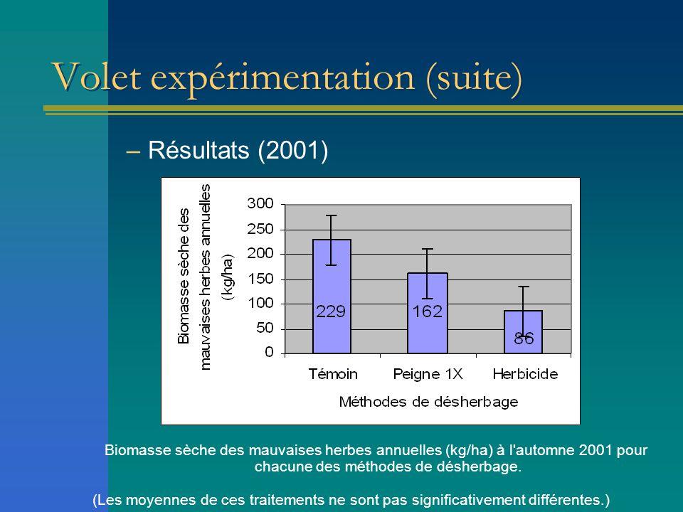 Volet expérimentation (suite) –Résultats (2001) Biomasse sèche des mauvaises herbes annuelles (kg/ha) à l'automne 2001 pour chacune des méthodes de dé