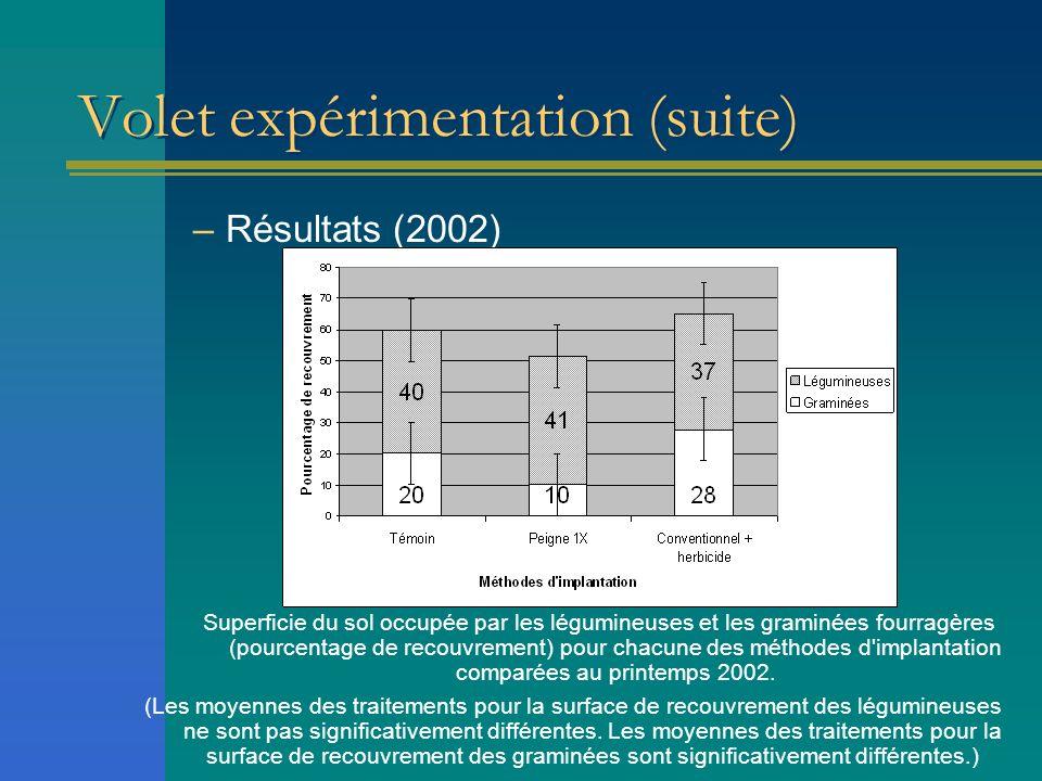 Volet expérimentation (suite) –Résultats (2002) Superficie du sol occupée par les légumineuses et les graminées fourragères (pourcentage de recouvreme