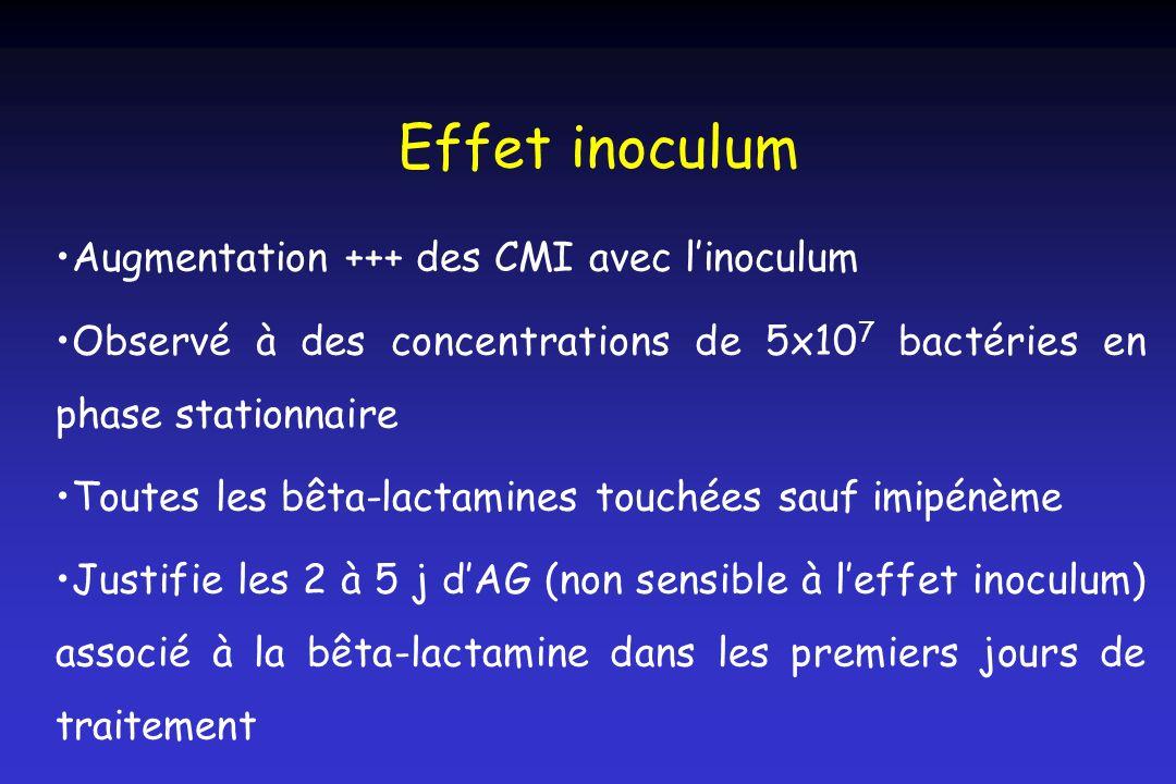 Effet inoculum Augmentation +++ des CMI avec linoculum Observé à des concentrations de 5x10 7 bactéries en phase stationnaire Toutes les bêta-lactamin