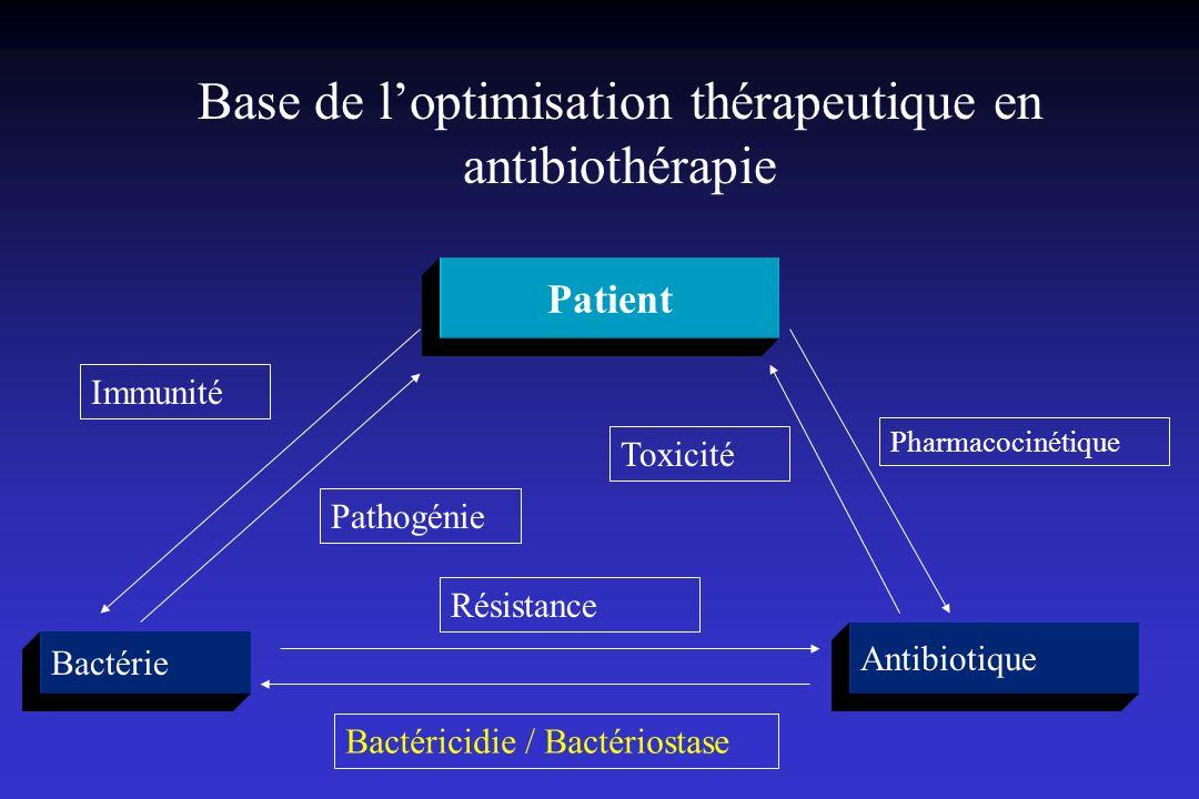 Base de loptimisation thérapeutique en antibiothérapie Patient Bactérie Antibiotique Immunité Résistance Bactéricidie / Bactériostase Pathogénie Pharm