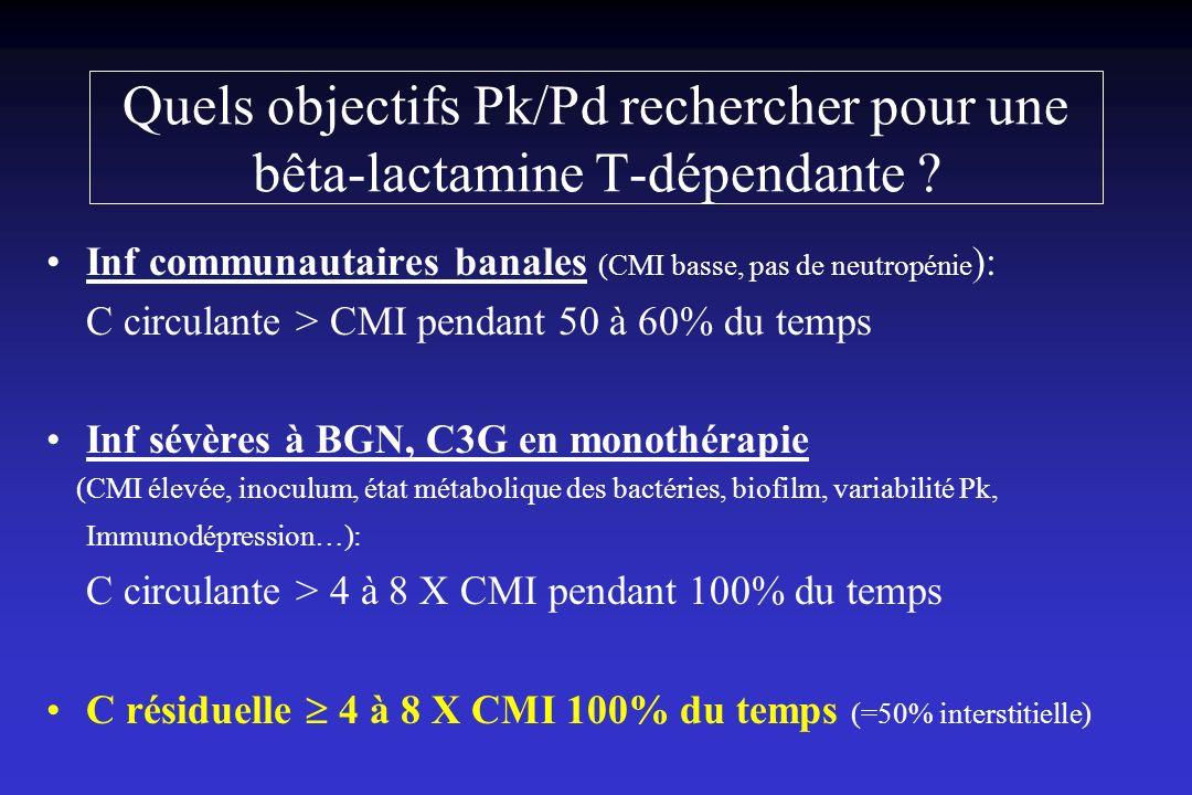 Quels objectifs Pk/Pd rechercher pour une bêta-lactamine T-dépendante ? Inf communautaires banales (CMI basse, pas de neutropénie ): C circulante > CM