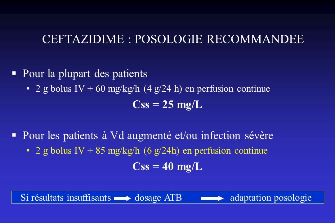 CEFTAZIDIME : POSOLOGIE RECOMMANDEE Pour la plupart des patients 2 g bolus IV + 60 mg/kg/h (4 g/24 h) en perfusion continue Css = 25 mg/L Pour les pat